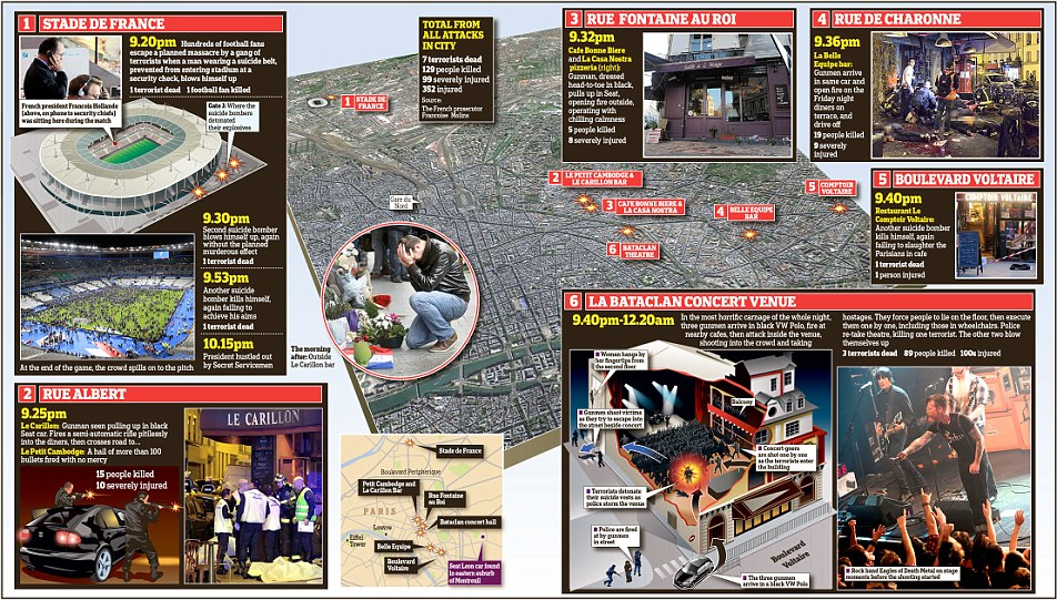 Provisional timeline of the Paris attacks from the Mail Online.