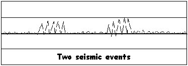 Seismic reading of the moment of the oKlahoma City Bombing shows two spikes supportng the eyewiness accounts and audio recordings.